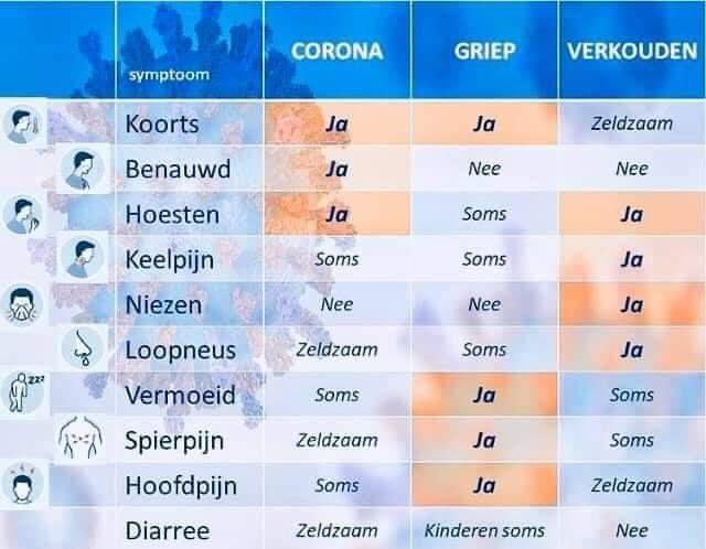 Symptomenlijst Corona - Griep - Verkouden